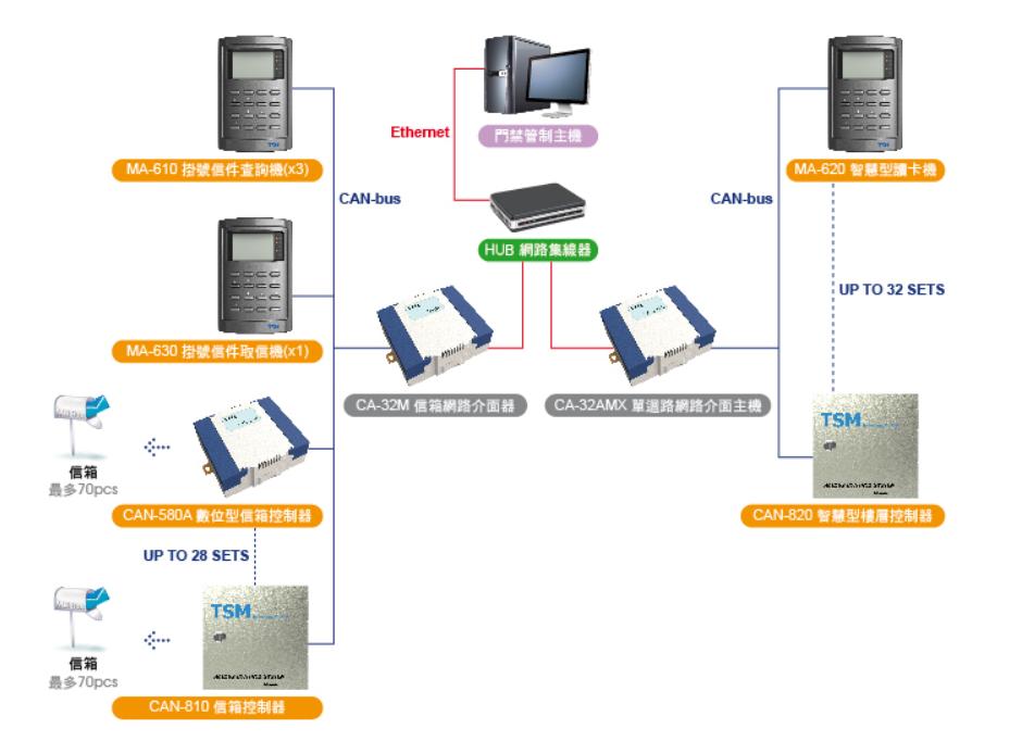 智慧信箱系統 架構圖